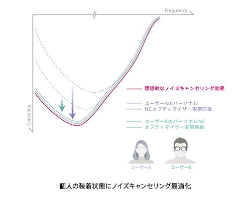 ノイズキャンセリング最適化グラフ
